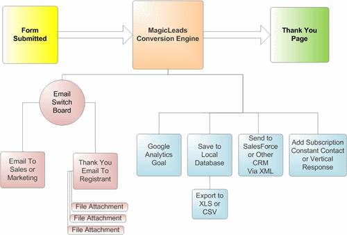 web-lead-conversion-engine
